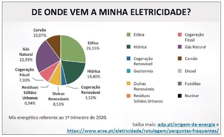 Recursos Energéticos em Portugal: balanço produção/consumo e fontes de energia